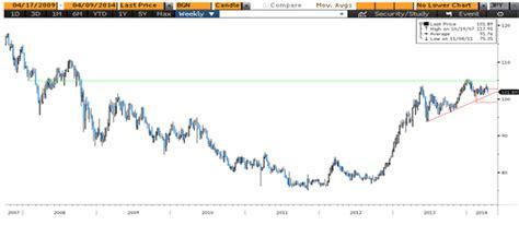 El yen no quiere colaborar con el banco central de Japón ...