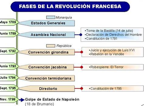 Elaios4: Revolución Francesa  II : Cronología