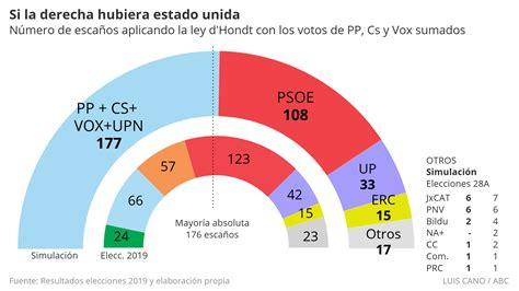 Elecciones 2019: Así habrían sido los resultados de las ...