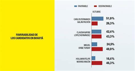 Elecciones Bogotá 2019: Encuesta de Invamer resultados ...
