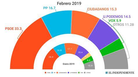 Elecciones Generales 2019: Vox denunciará ante la Junta ...