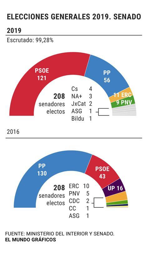 Elecciones generales: El PSOE gana también en el Senado y ...