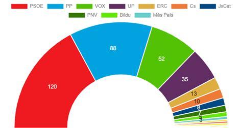 Elecciones generales España 2019: resultados y escrutinio.