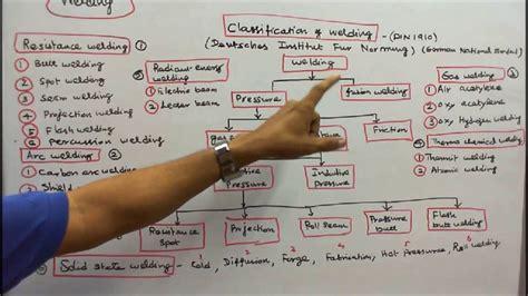 ELECTRIC WELDING   PART   02   CLASSIFICATION OF WELDING ...