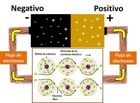 Electricidad: Circuitos Eléctricos