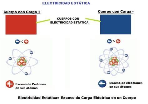 Electricidad Estatica. Qué es, Como se Hace, Usos y Tipos ...
