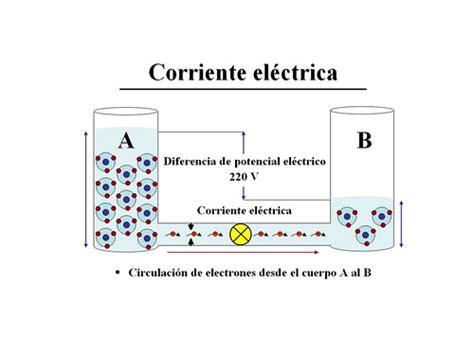 electricidad | julianachacon24