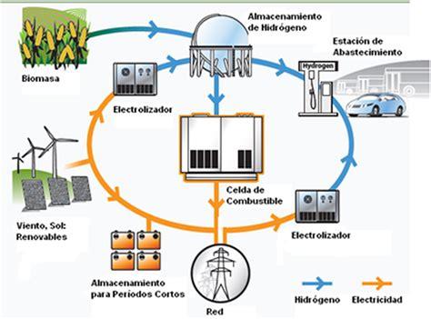 electricidad renovables: fuentes de electricidad