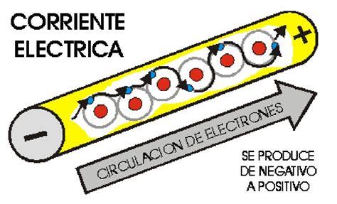 Electro Educar: ¿Que Es La Corriente Eléctrica?
