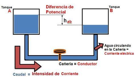 Electrones en Movimiento   Por Jonatan Caro: Analogía ...