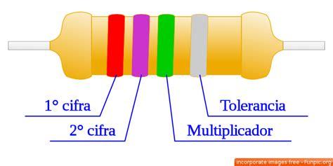 Electronica Basica: Codigo de colores para resistencias