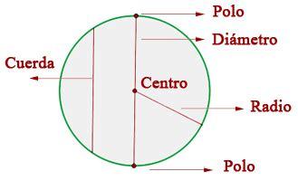 Elementos de la esfera | Superprof