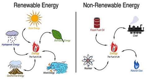 eLimu | Energy