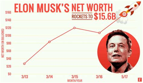 Elon Musk Rapidly Climbing to Richest Person ...