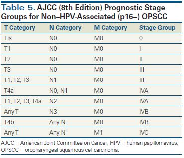 Emergence of a Novel Staging System for Oropharyngeal ...