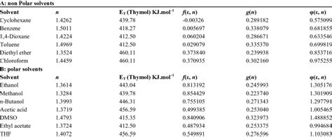 Empirical parameters of solvent polarity | Download Table