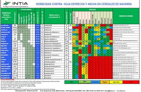 Empleo de herbicidas en trigo duro   Agronews Castilla y León