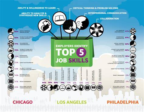 Employers Identify Top 5 Job Skills | Visual.ly