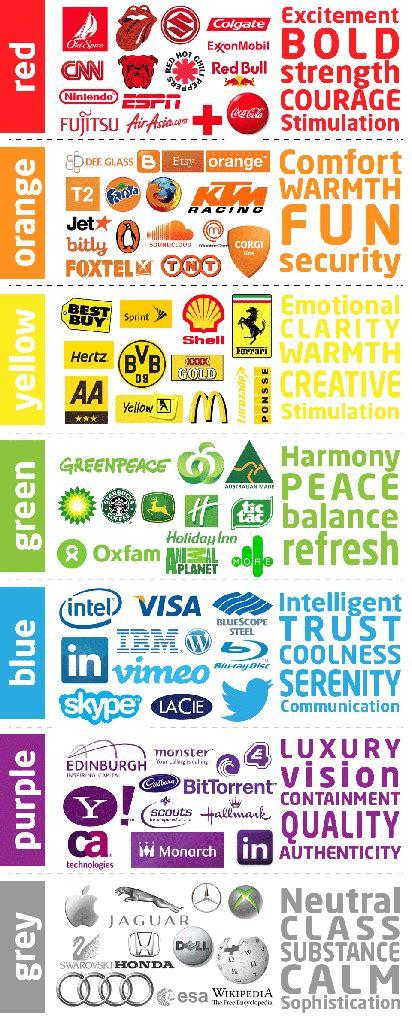 En la nube blog: Las marcas y el significado de sus colores