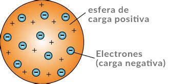 En Que Consiste El Modelo Atomico De Dalton   Noticias Modelo