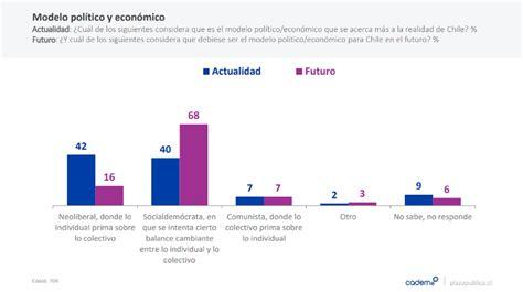 Encuesta Cadem: Chilenos quieren parecerse a Nueva Zelanda ...