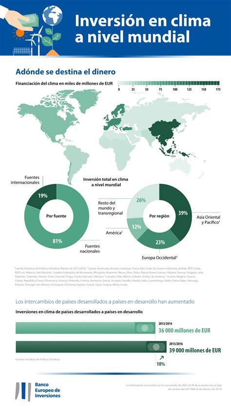 Encuesta sobre el clima del Banco Europeo de Inversiones