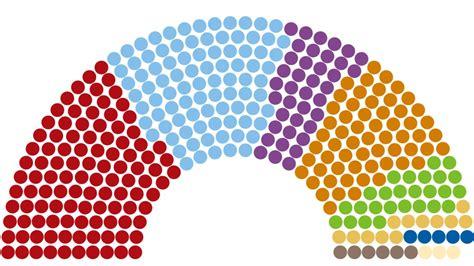 Encuestas elecciones generales abril 2019: Así están los ...