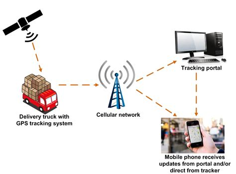 End to end GPS Technology Offers Solution for Cargo Tracking