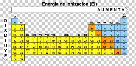 Energía de ionización tabla periódica radio atómica ...