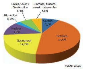 Energía primaria, transformación y consumos en España ...
