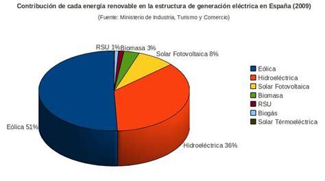 Energía Renovable en España – enerables