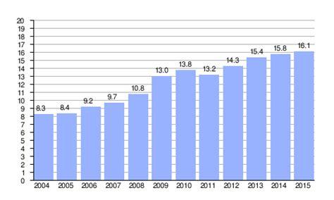Energía renovable en España   Wikipedia, la enciclopedia libre