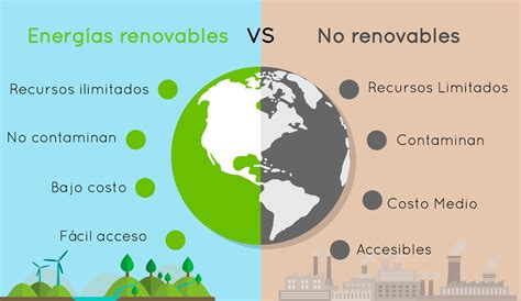 Energía renovable vs No renovable