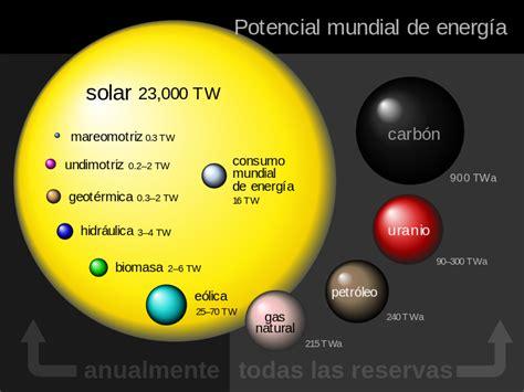 Energía renovable   Wikipedia, la enciclopedia libre ...