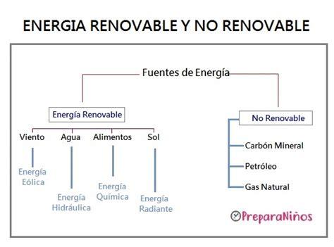 Energía Renovable y No Renovable: Explicación para Niños ...