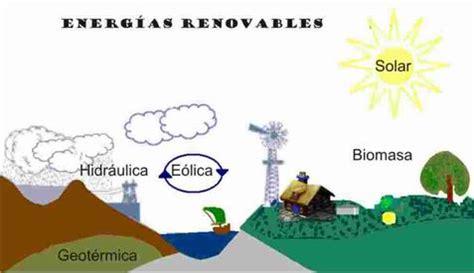 Energía, Tecnologías y Conceptos EcoAmbientales: Energías ...