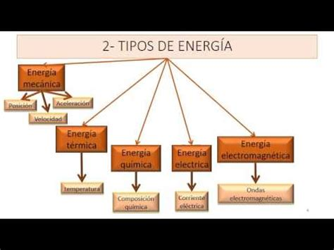 Energía, tipos y fuentes de energía   YouTube