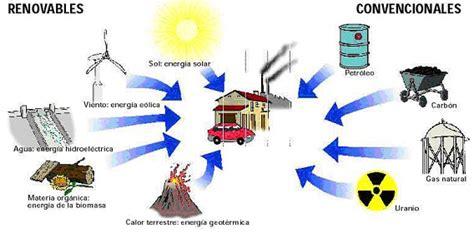 Energía y consumo: FUENTES DE ENERGÍA
