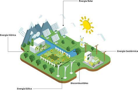 Energías renovables   BASOR ELECTRIC, S.A.