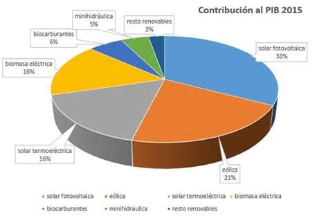Energías renovables en España. Principales datos ...