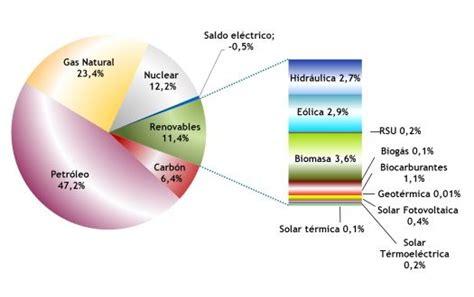 Energías renovables   Gestión de residuos   Soluciones ...