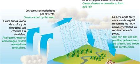 Energías renovables y no renovables Icarito