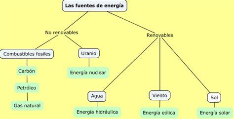 Energias2