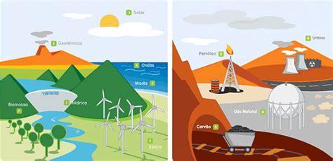 Energies no renovables | les energies