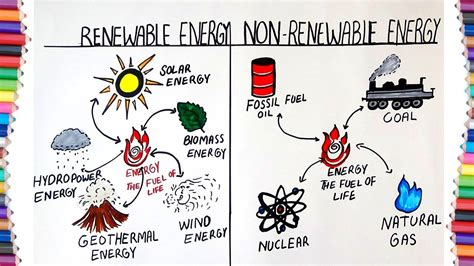 Energize Your Life with Renewable Energy Sources