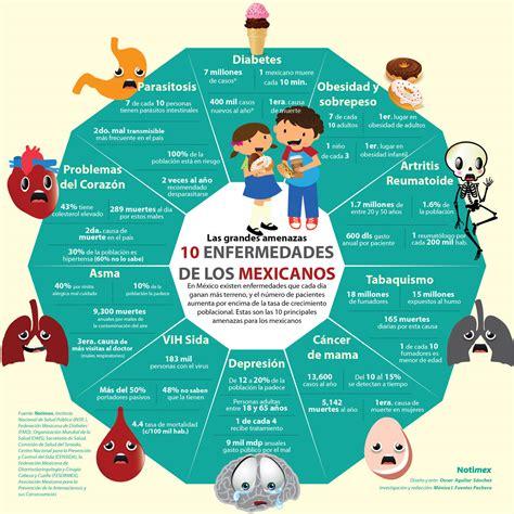 Enfermedades más comunes en los mexicanos | Poblanerías en ...