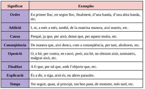 Enganxa t a la llengua: Connectors per a l argumentació