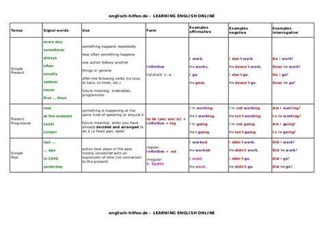 englisch hilfen.de – LEARNING ENGLISH ONLINE englisch ...
