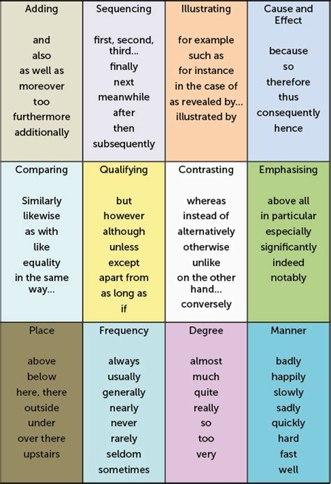English adverbs: quickly, easily & painlessly!   The ...