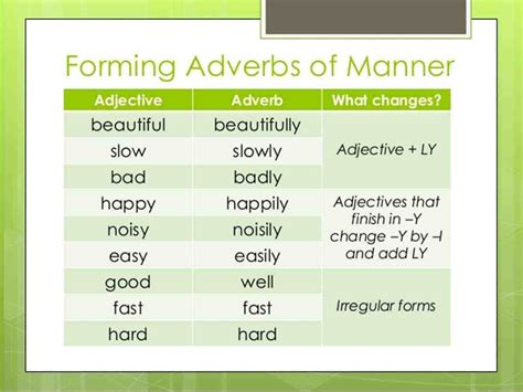 English Grammar: Forming Adverbs from Adjectives   ESL Buzz